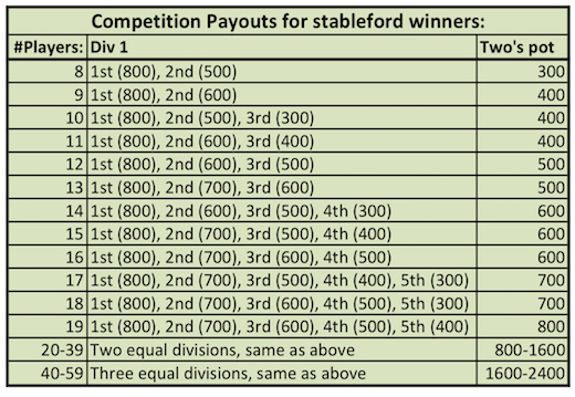 Outback Payout Table for competitions